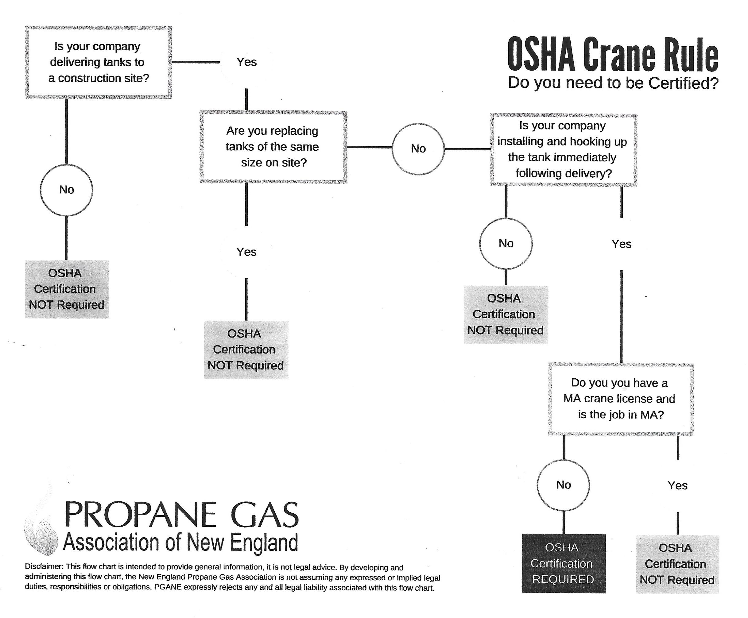 Crane Rule Certification Flow Chart.jpg