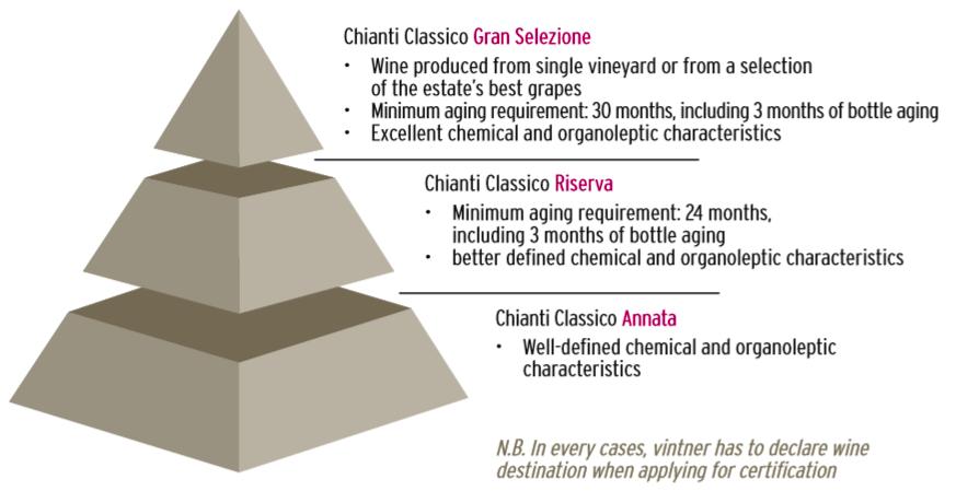 Pyramid from  Chianti clasico wine    Consortium