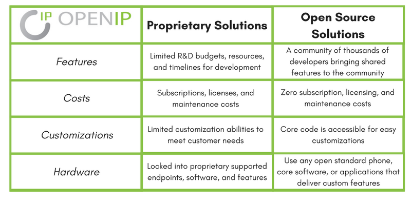 VoIP Systems — OpenIP Solutions