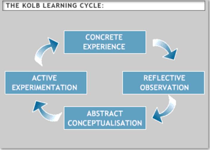 David Kolb's Theory of Adult Learning