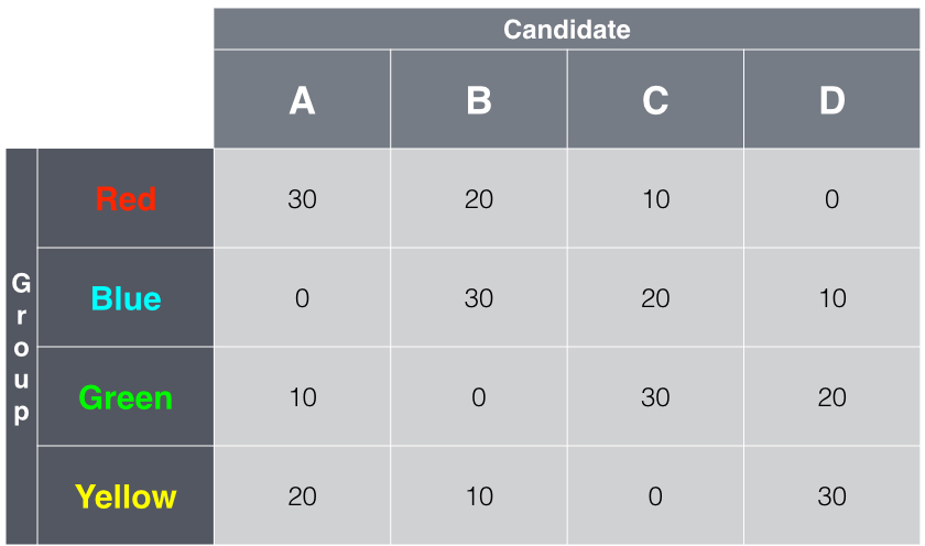 Voting experiment: students are assigned to a group and gain different   point scores depending on which 'candidate' wins.