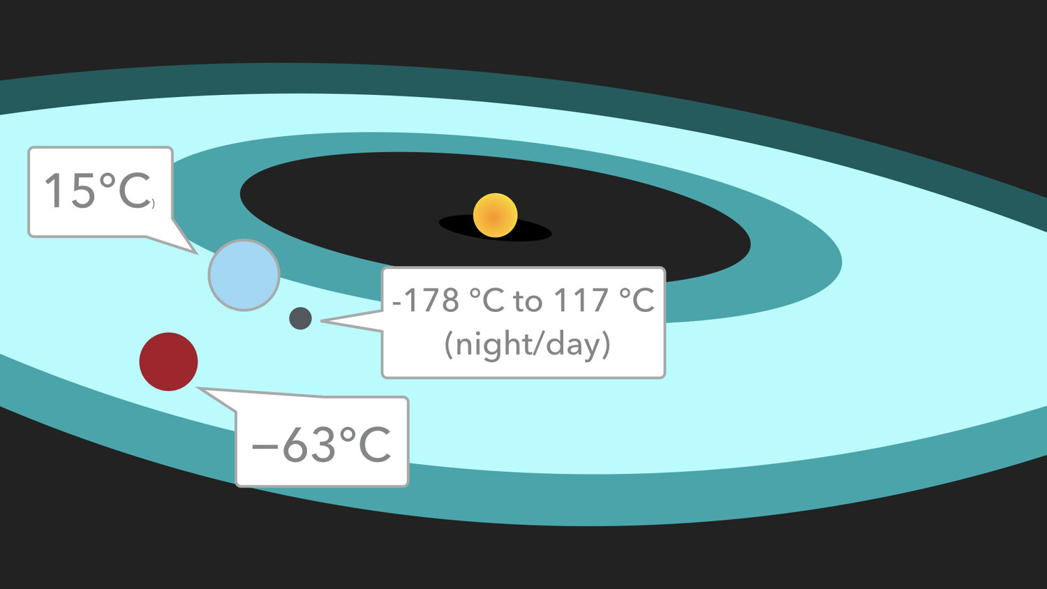Average temperatures of your favourite habitable zone worlds. The moon doesn't really do average temperature, as it lacks at atmosphere to do the averaging. So lunatics get a scorching day and frozen night. They die. Just like you would.