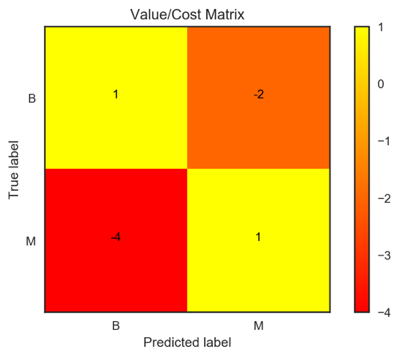 value_cost_matrix_400_360.png