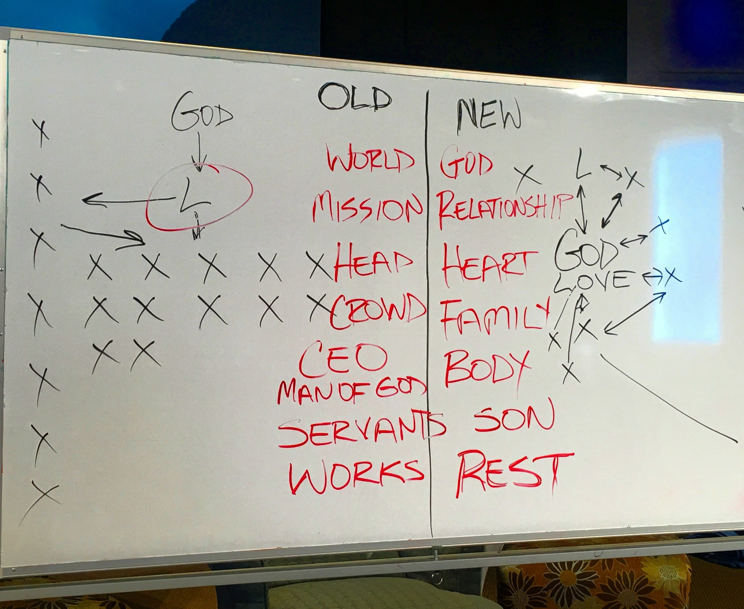 """Notes from the  FatherHeart  School. This illustration showing the contrasts of the way we approach """"church""""."""
