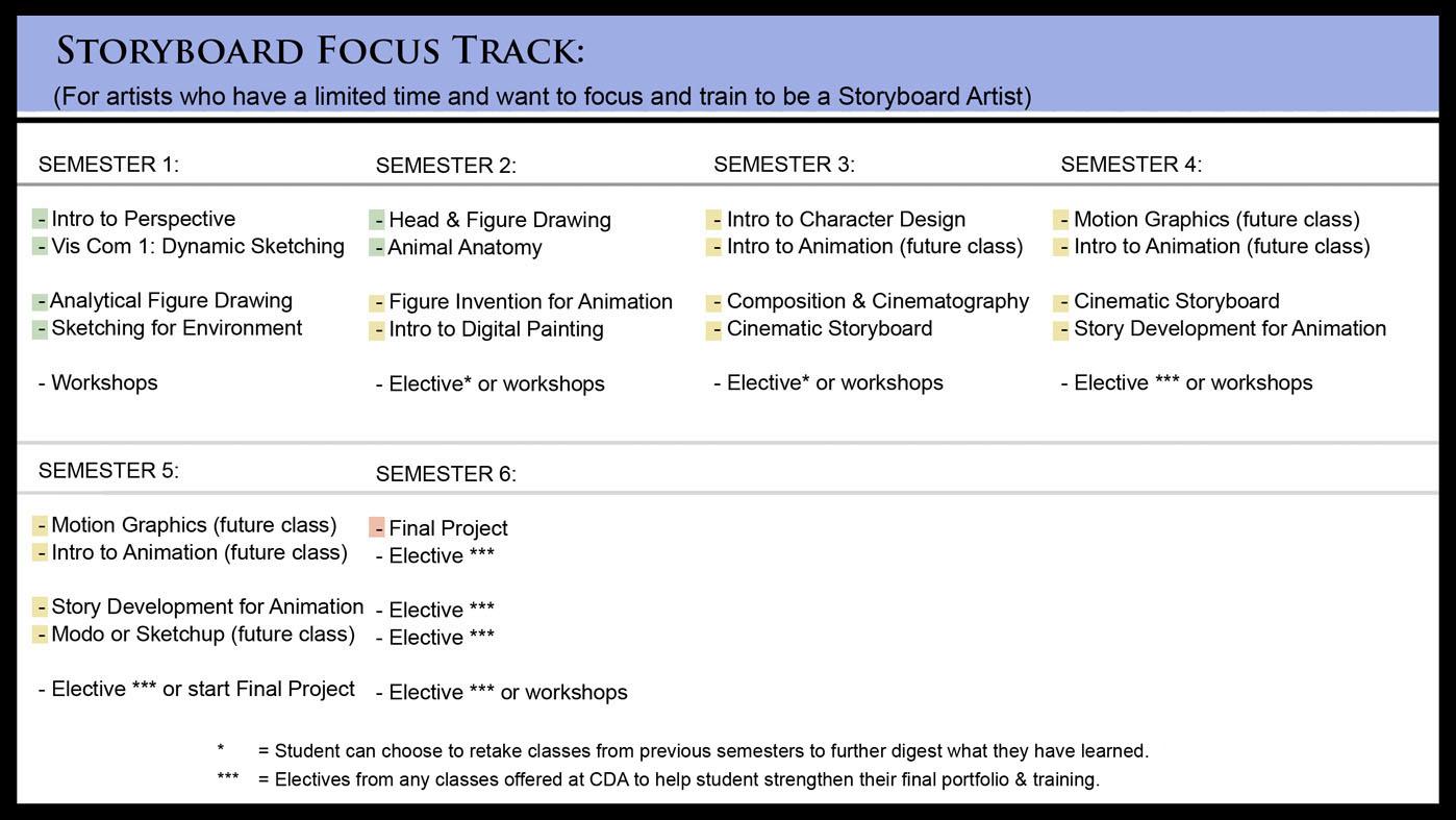 CDA+Storyboard+Focus+Track.jpg