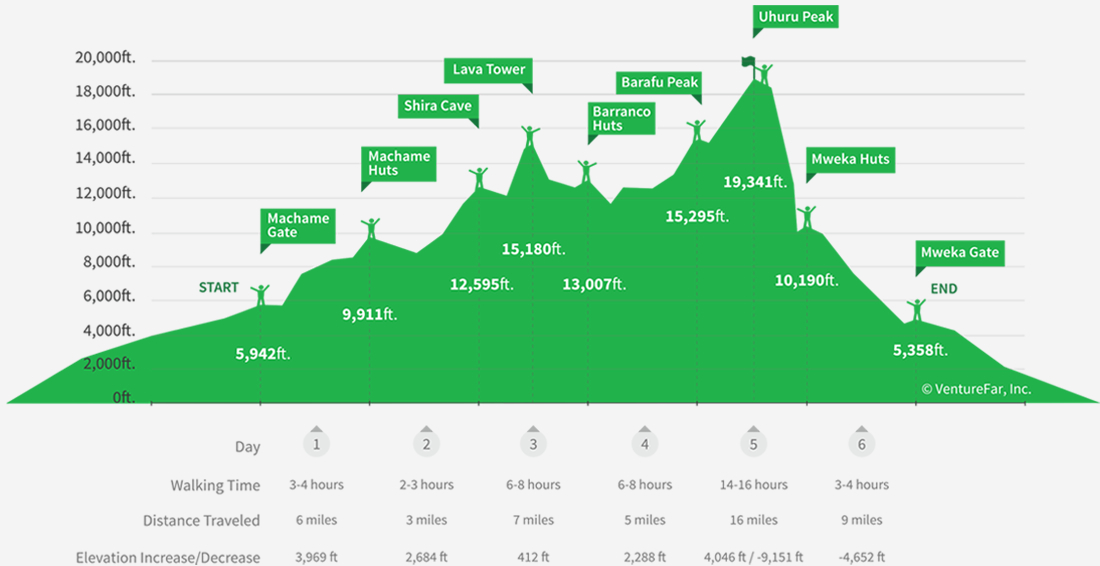 Page4_Machame Route Profile.jpg