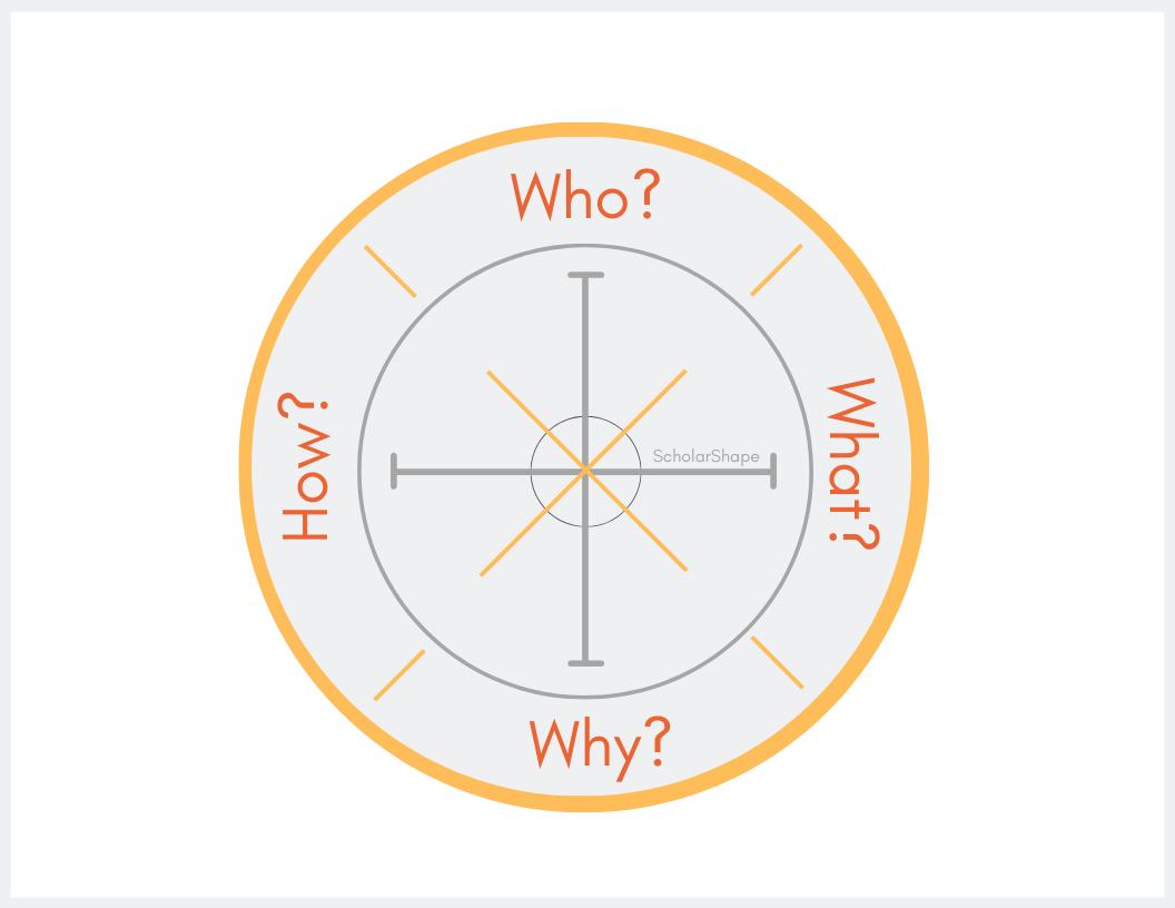 scholarshape margy thomas knowledge-building compass