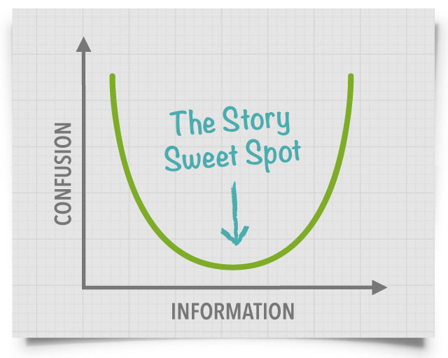 The story sweet spot.