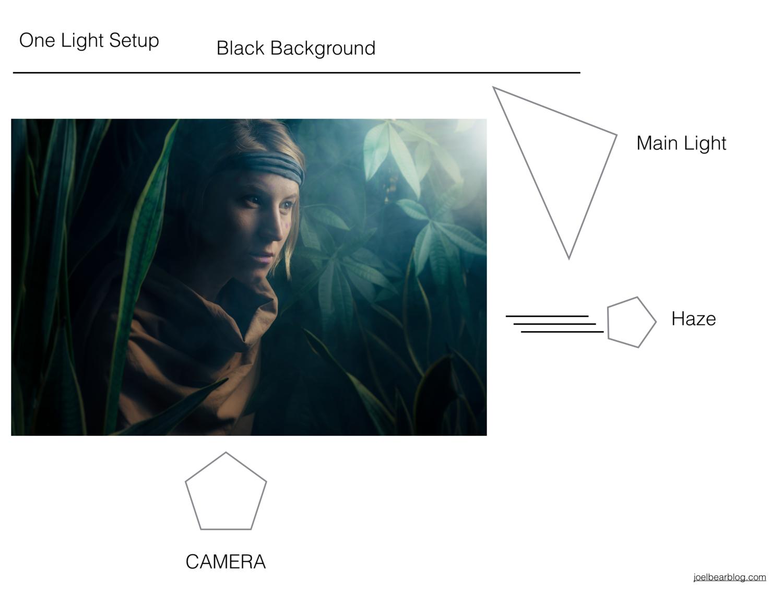 Lighting and Behind the Scenes | Joel Bear Blog