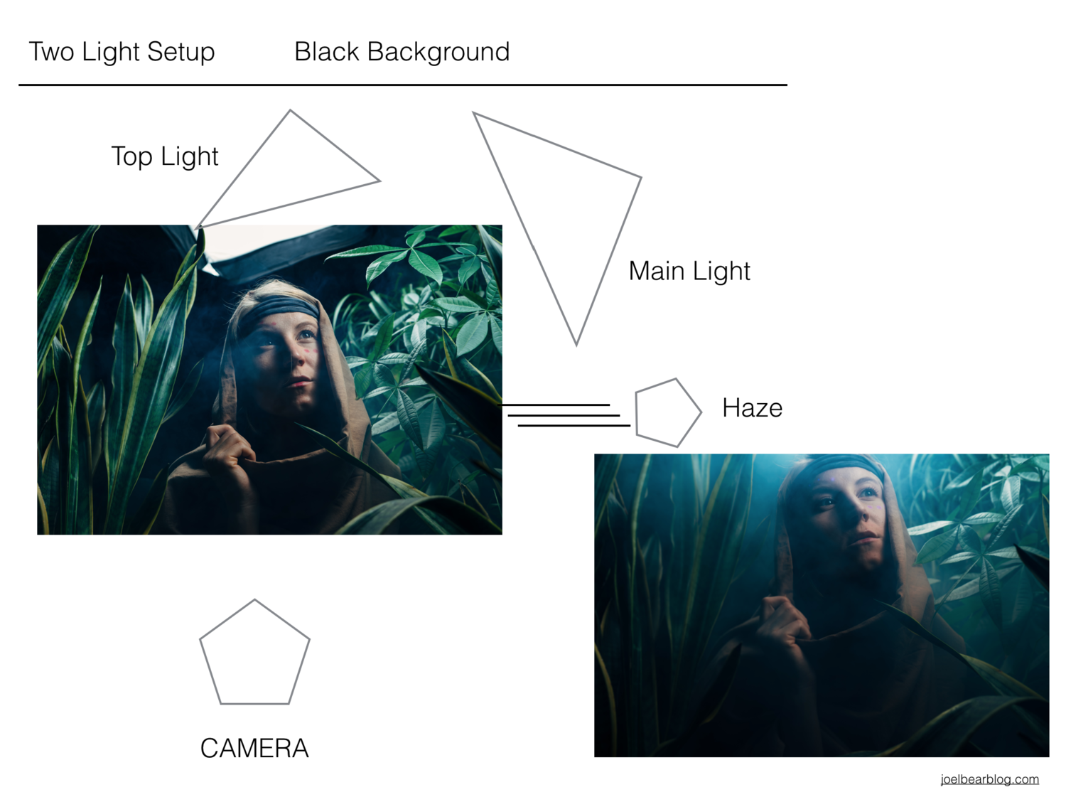 Lighting and Behind the Scenes