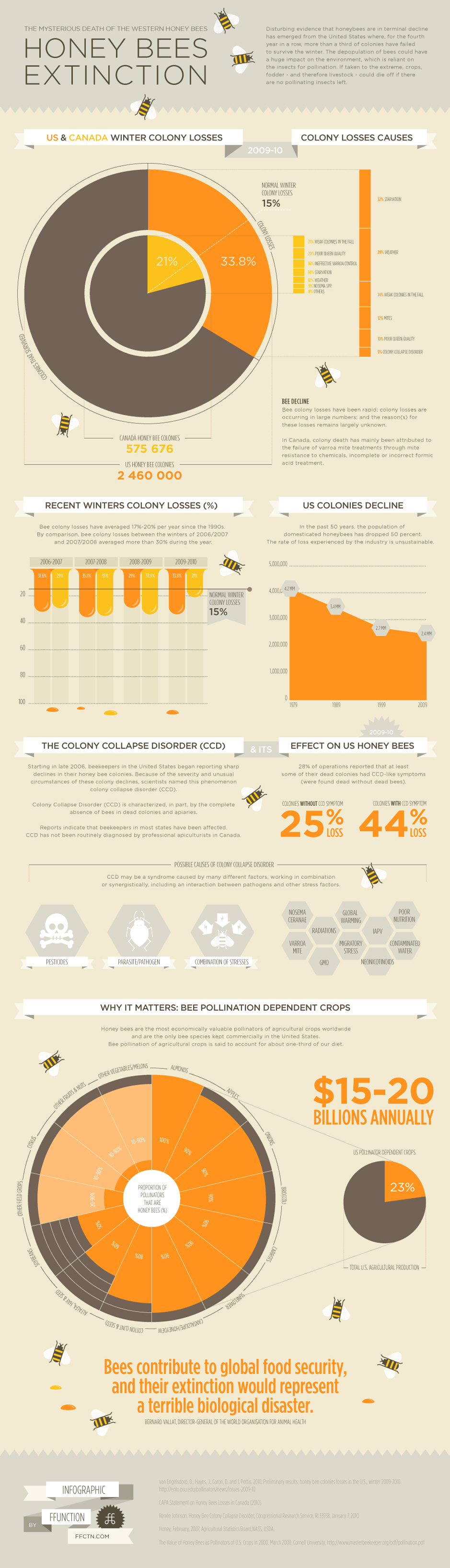 infographic-honeybees-full.png