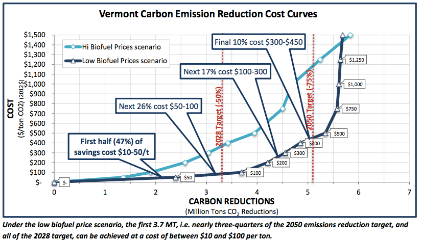 Emissions reduction cost curve generated in FACETS