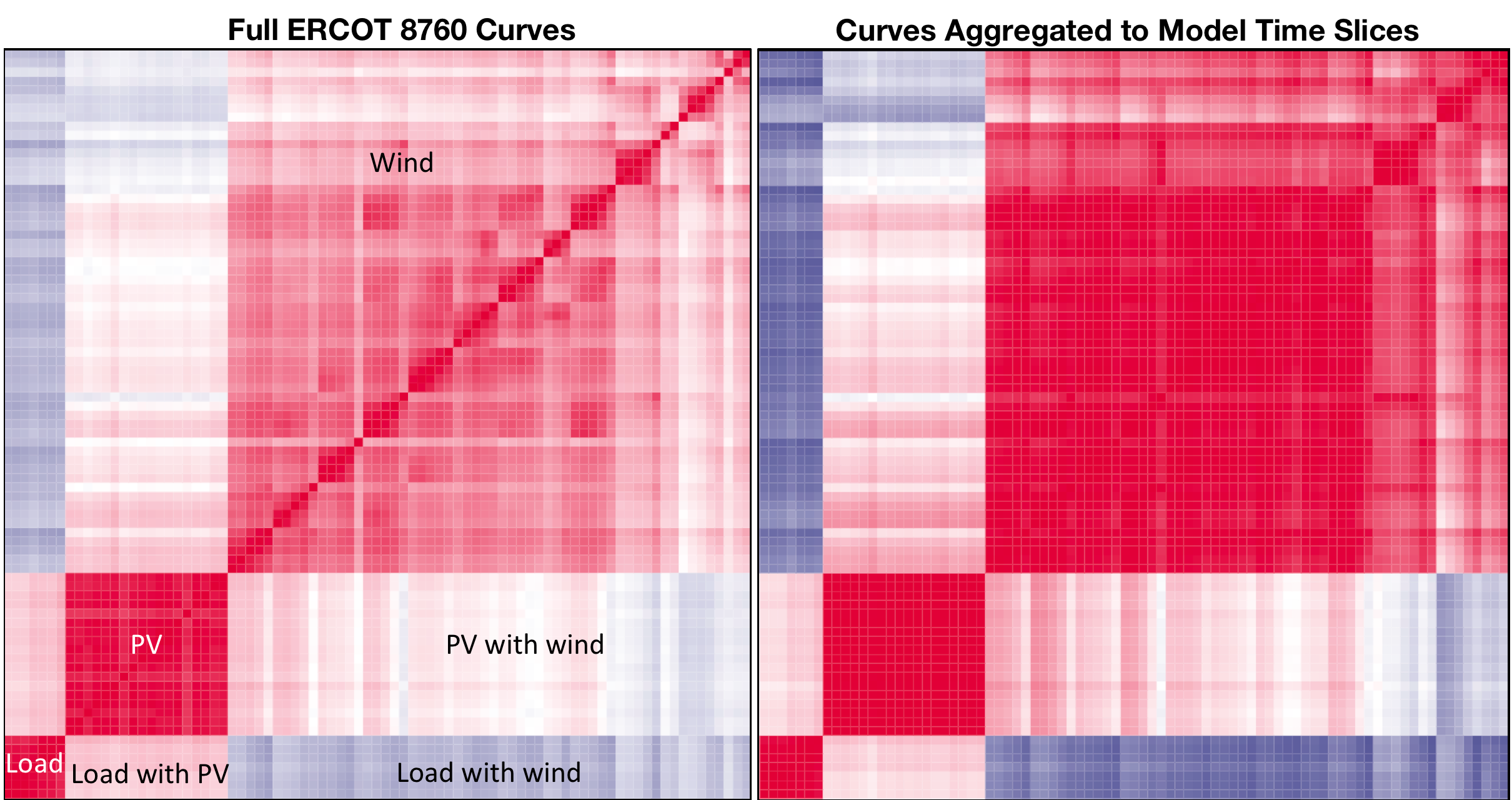 Each small block shows the degree of correlation (red) or negative correlation (Blue) between load, PV, and wind curves in regions within ERCOT. AGGREGATION to model time slices worsens the apparent mismatch between load and wind generation and obscures spatial diversity in renewable generation, suggestion that the aggregation is a conservative approach to estimating renewable generation value.