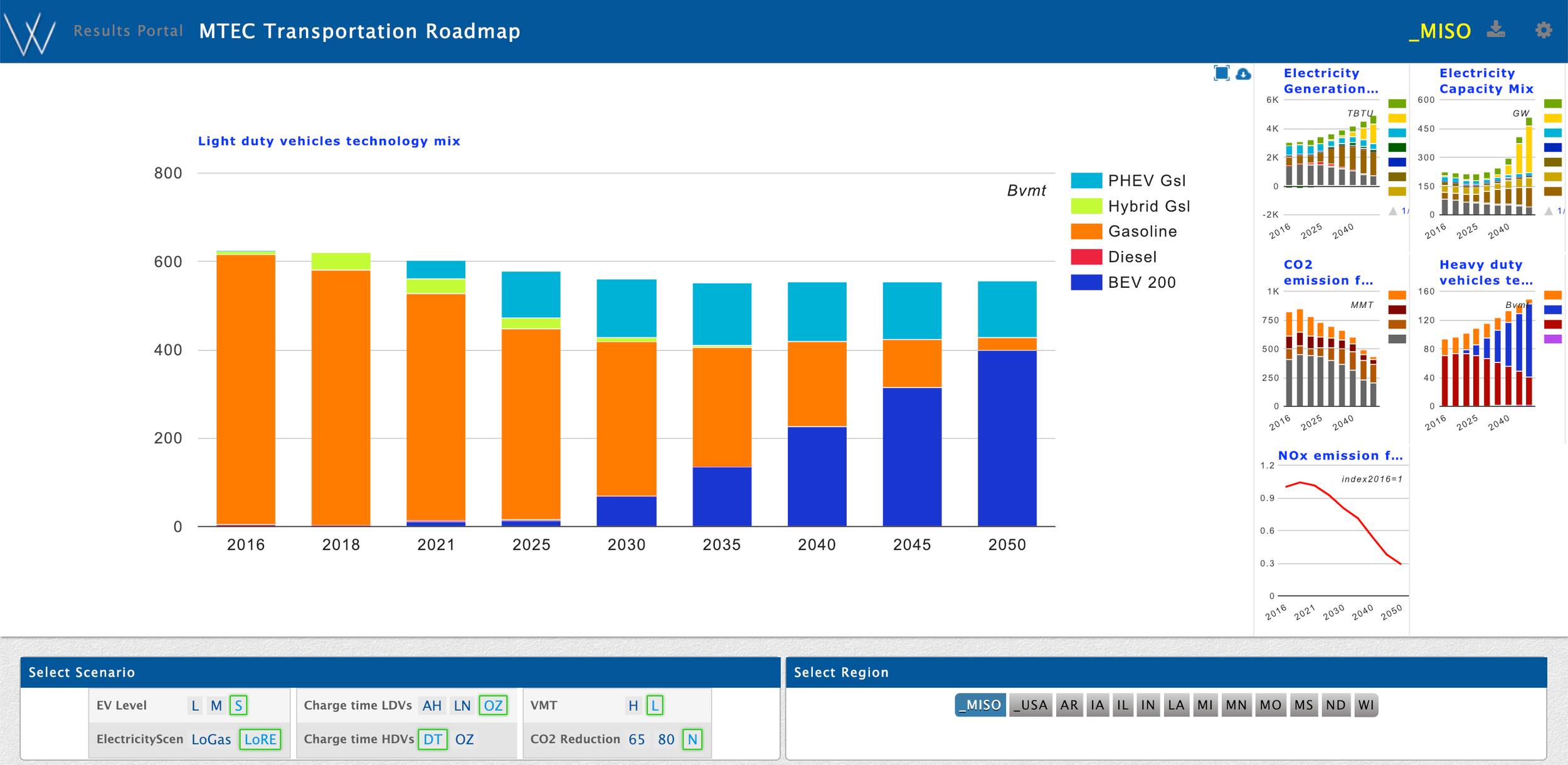 Vehicle, power sector, and emissions results available in the MTEC portal