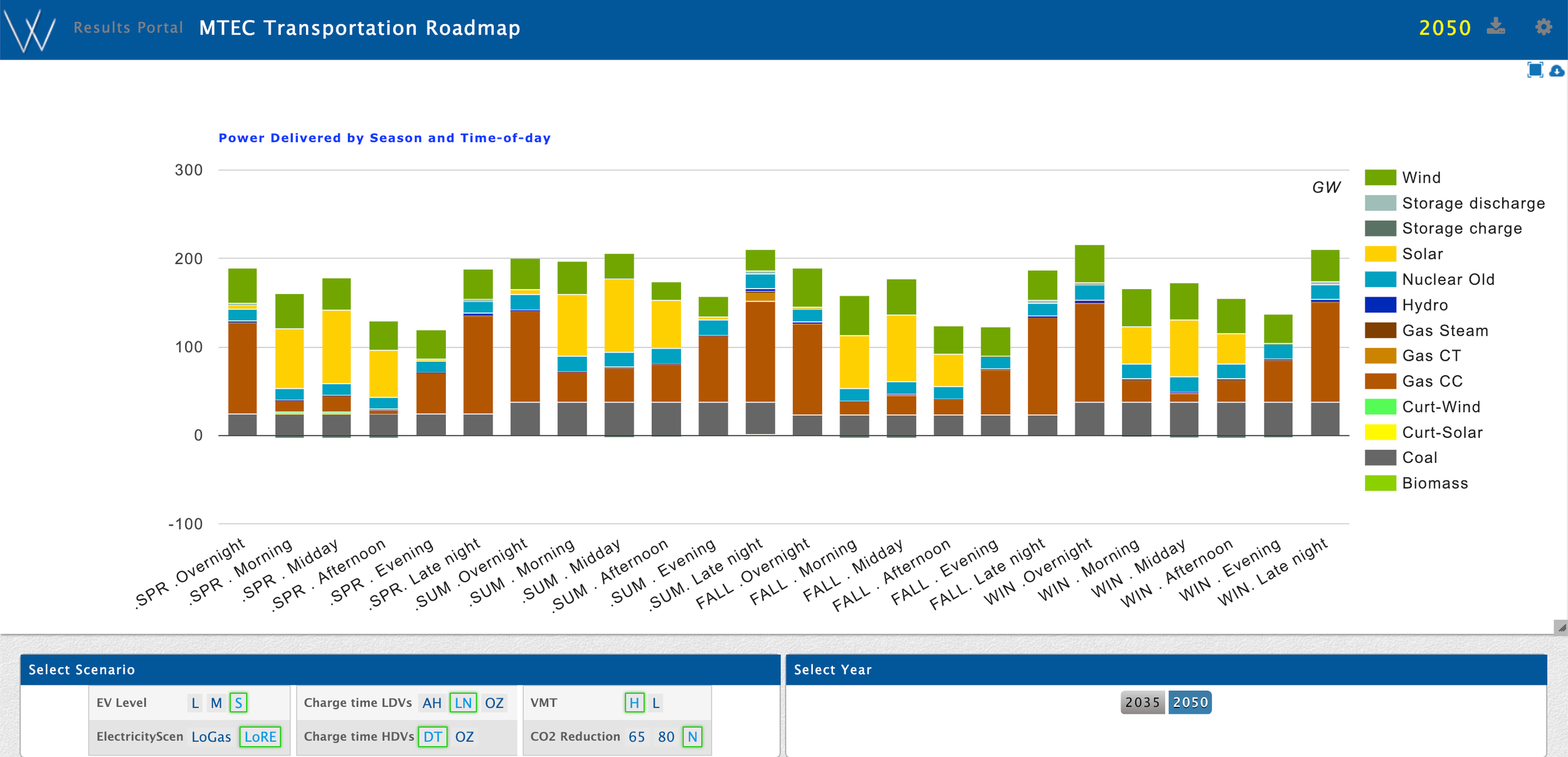 load curve results in the MTEC portal