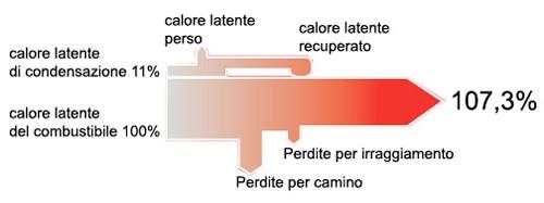 condensazione_risparmio.jpg