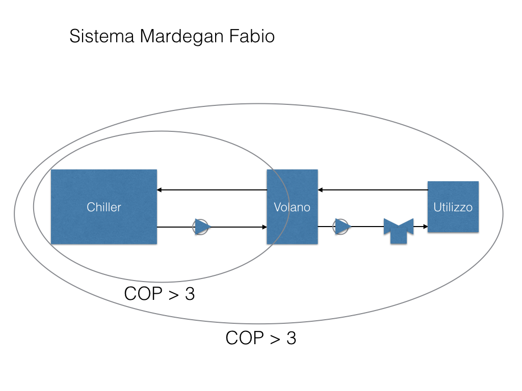 Sistema di Produzione Acqua refrigerata.001.png