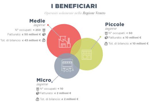 PMI Venete.jpg