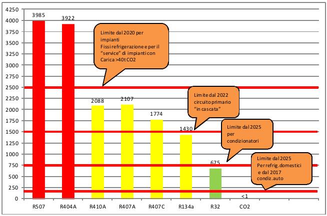 Il presente grafico indica il Gas, il suo GWP e le tempistiche entro le quali entrerà in vigore il divieto di utilizzo anche in funzione del tipo di apparecchiatura
