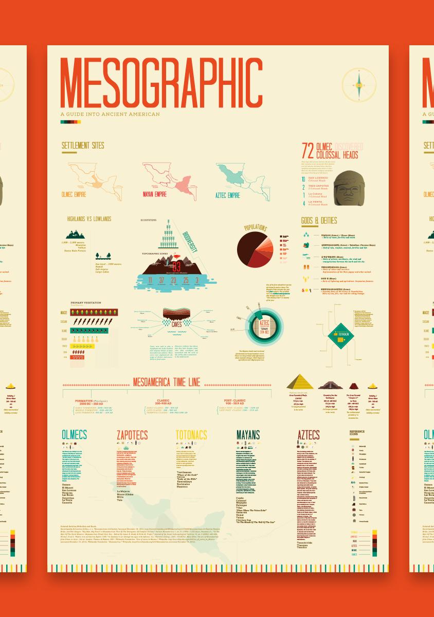 Mesographic