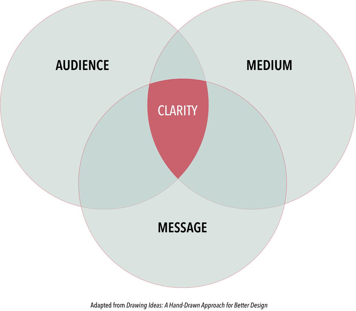 audience medium message.jpeg