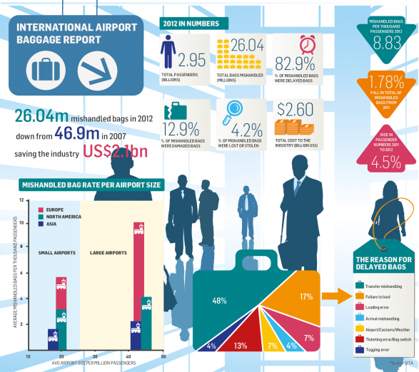 http://visual.ly/international-airport-baggage-report