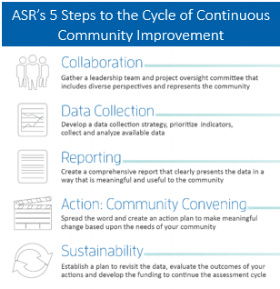 ASR's 5 Steps to the Cycle of Continuous Community Improvement