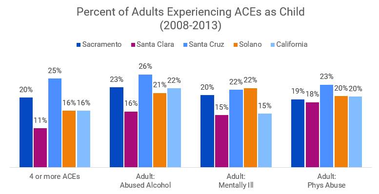 Source:  KidsData (BRFSS data 2008-2013) .