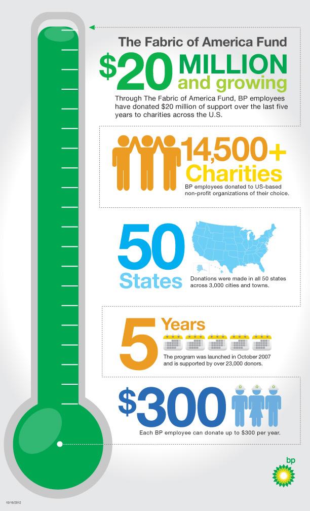 BP Charity Donations