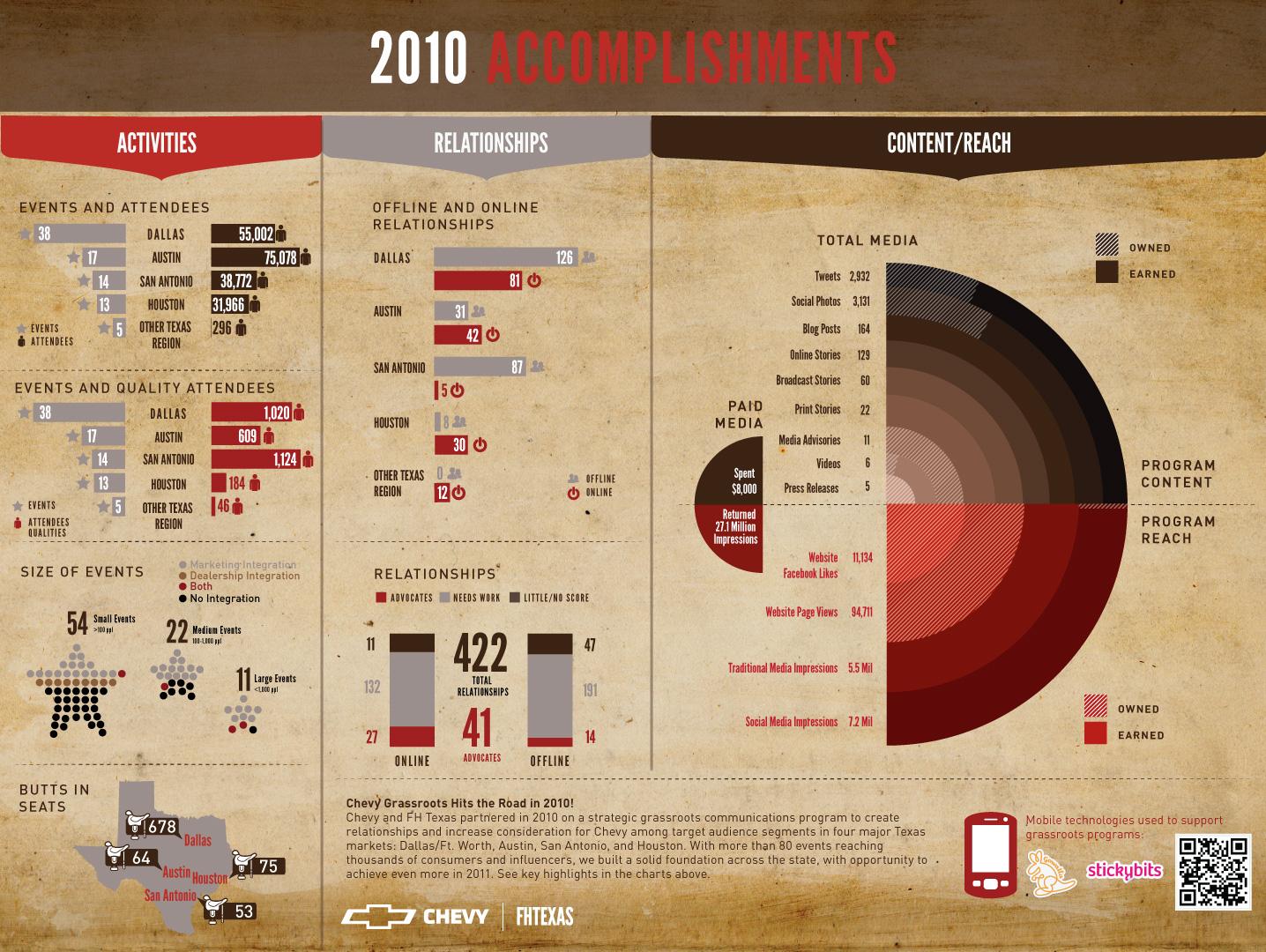 Chevy Texas Infographic