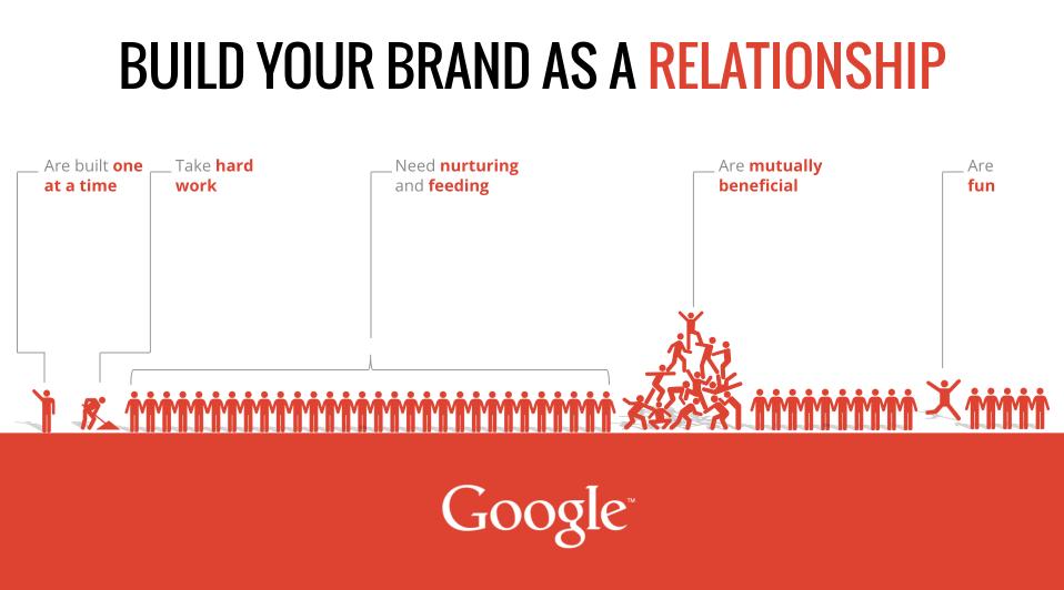 Google Relationship Infographic