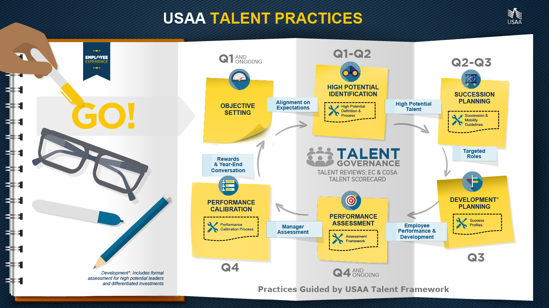 USAA-Talent-Practices_01.jpg