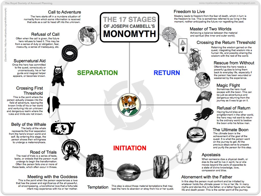 Original source:  royalsocietyofaccountplanning.blogspot.com