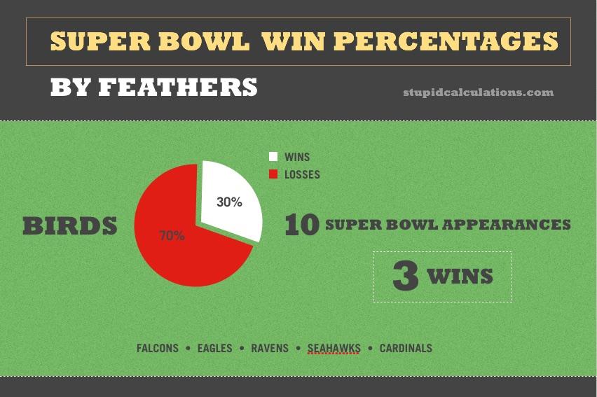 2018-super-bowl-birds-chart.jpg