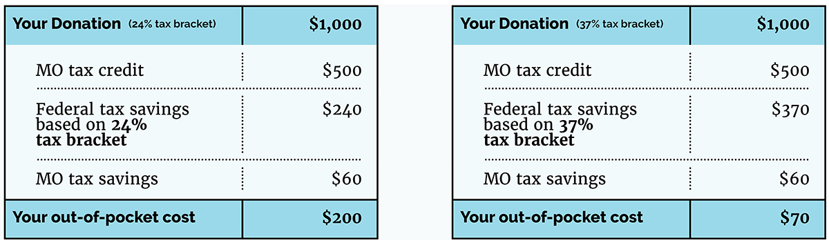 This example assumes that you itemize deductions on your federal return and deduct the maximum amount of state and local taxes allowed. New regulations have been proposed that will reduce the Federal tax savings and MO tax savings to 50% of the amounts shown above for contributions made on or after August 27, 2018. The proposed regulations would not affect the MO tax credit amount and have not yet been approved.    Even if you take the new standard federal deduction, the out-of-pocket cost of your $1,000 contribution is only $440, since you receive a Missouri deduction worth $60 and a $500 Missouri tax credit.  This is only an example. Please consult your tax professional for a personalized look at how YOP tax credits will benefit you.