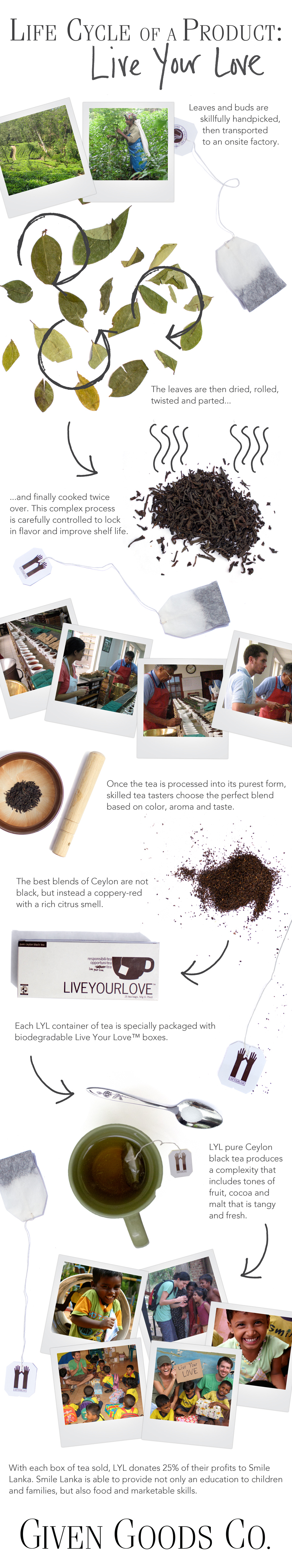 Given Goods' VERY FIRST 'Life Cycle of a Product' features the story of Live Your Love Tea.