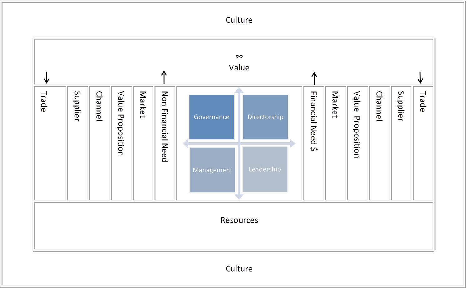 Step 1:  See the board and management in the center of the logic of value creation.
