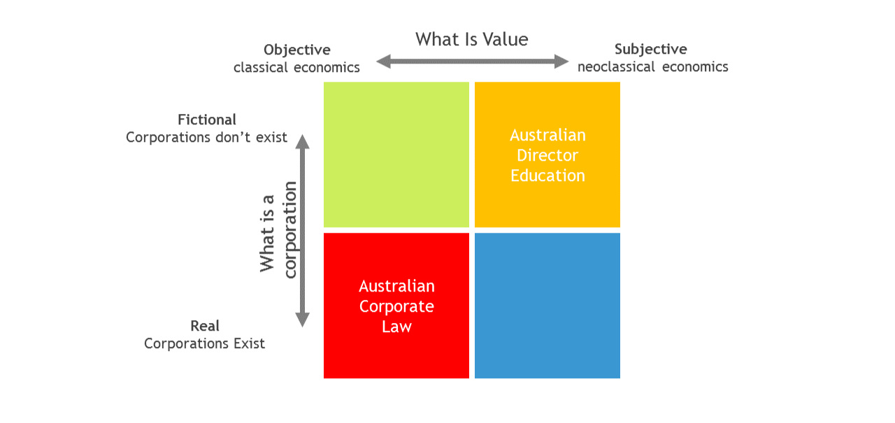 Theory of Value Vs. Theory of the Corporation