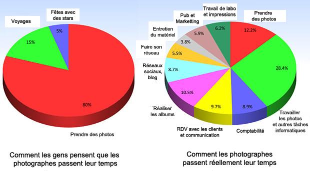 Deux graphiques pour expliquer la différence entre mythe et réalité de la vie d'un photographe professionnel...