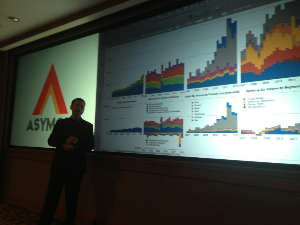 Analysis   @asymco  style