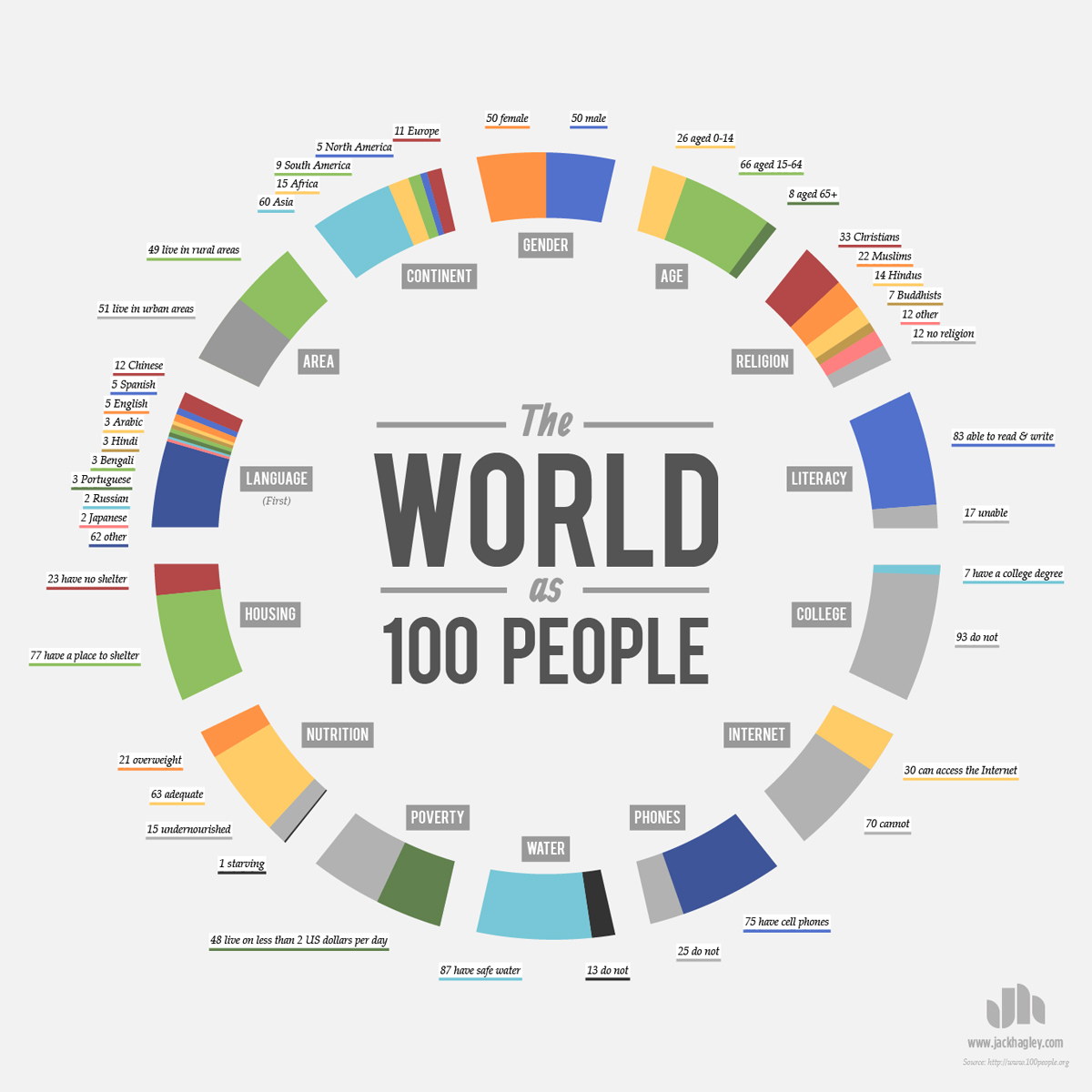 Source.  London-based designer  Jack Hagley  has created an infographic based of what the world would like if it were represented by 100 people. You can find the original source of the data used  here .