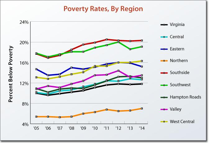 http://vaperforms.virginia.gov/indicators/economy/poverty.php