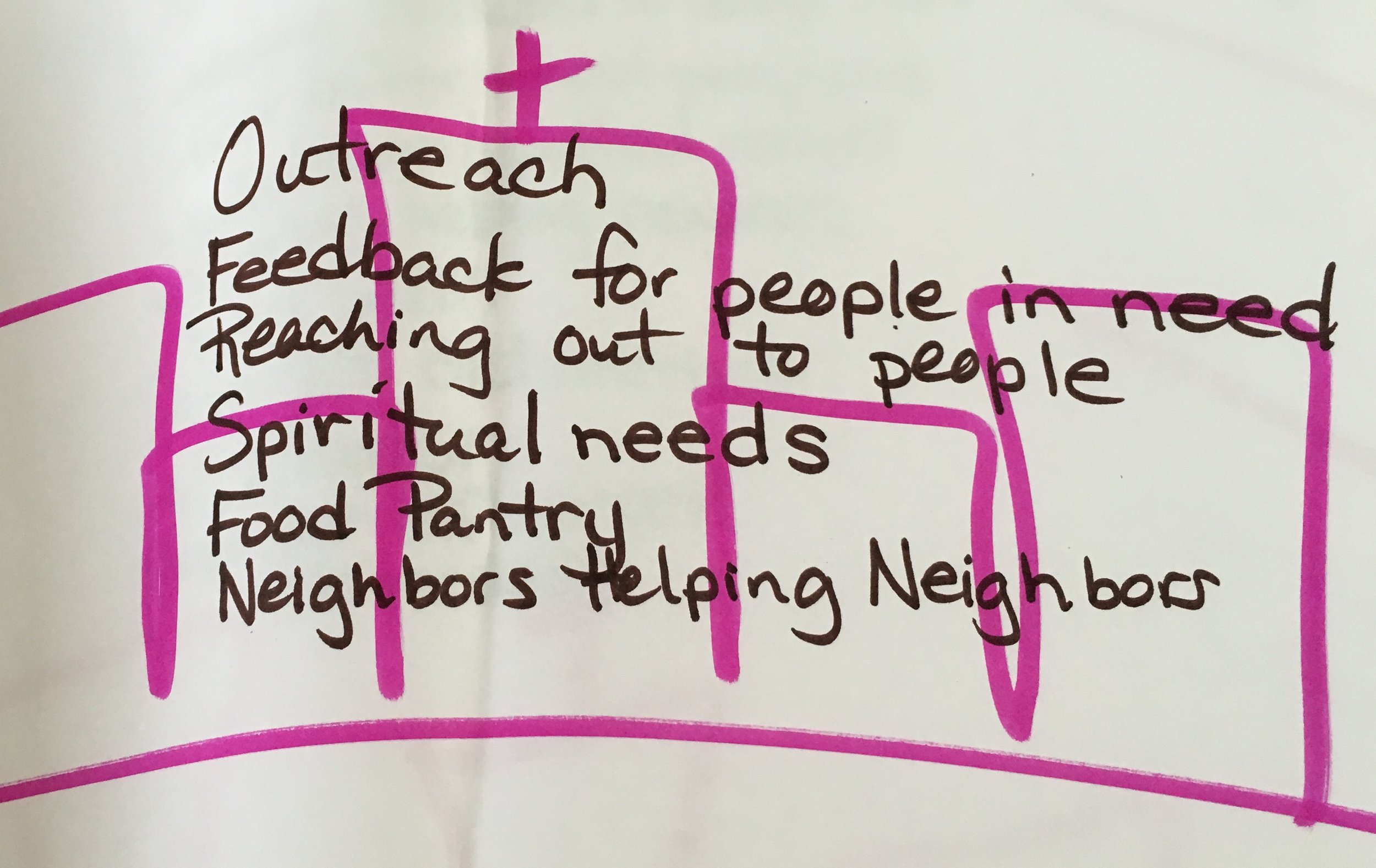 Close up of Map of Our Community exercise - What does the community need?
