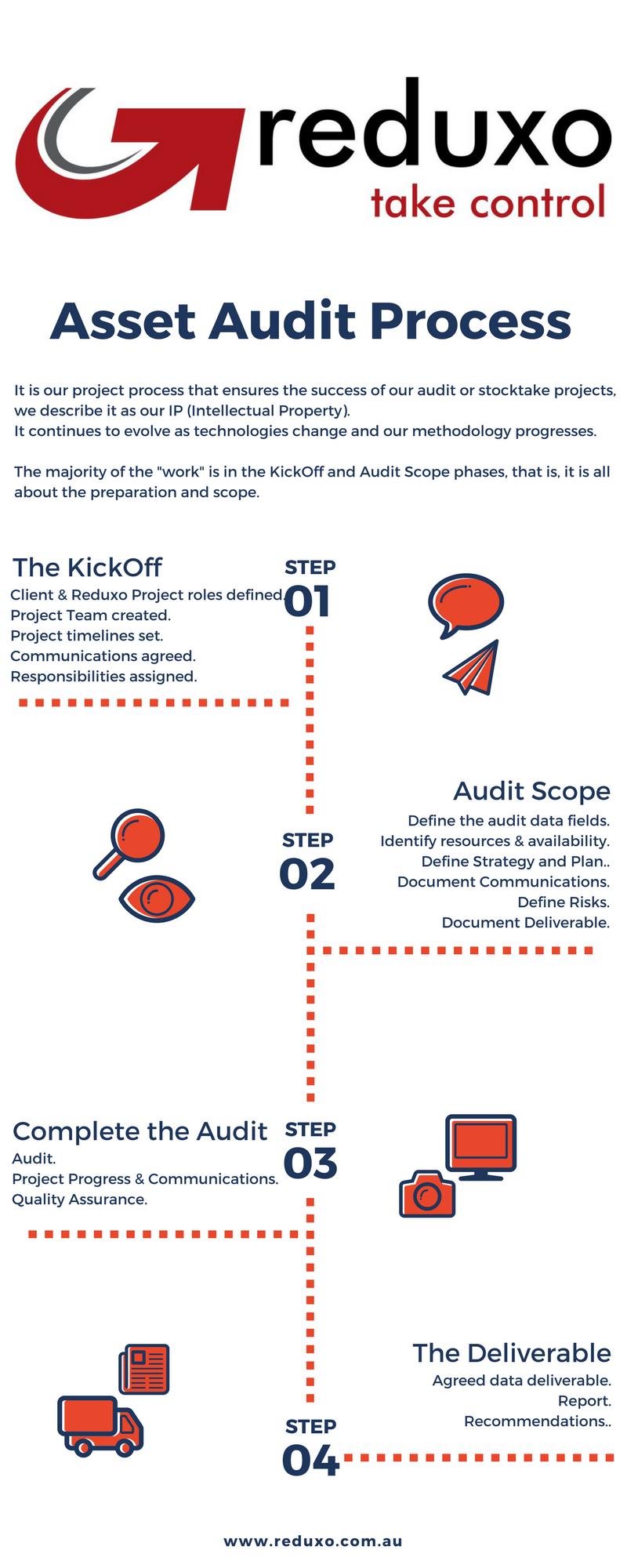 Asset Audit Process (1).png