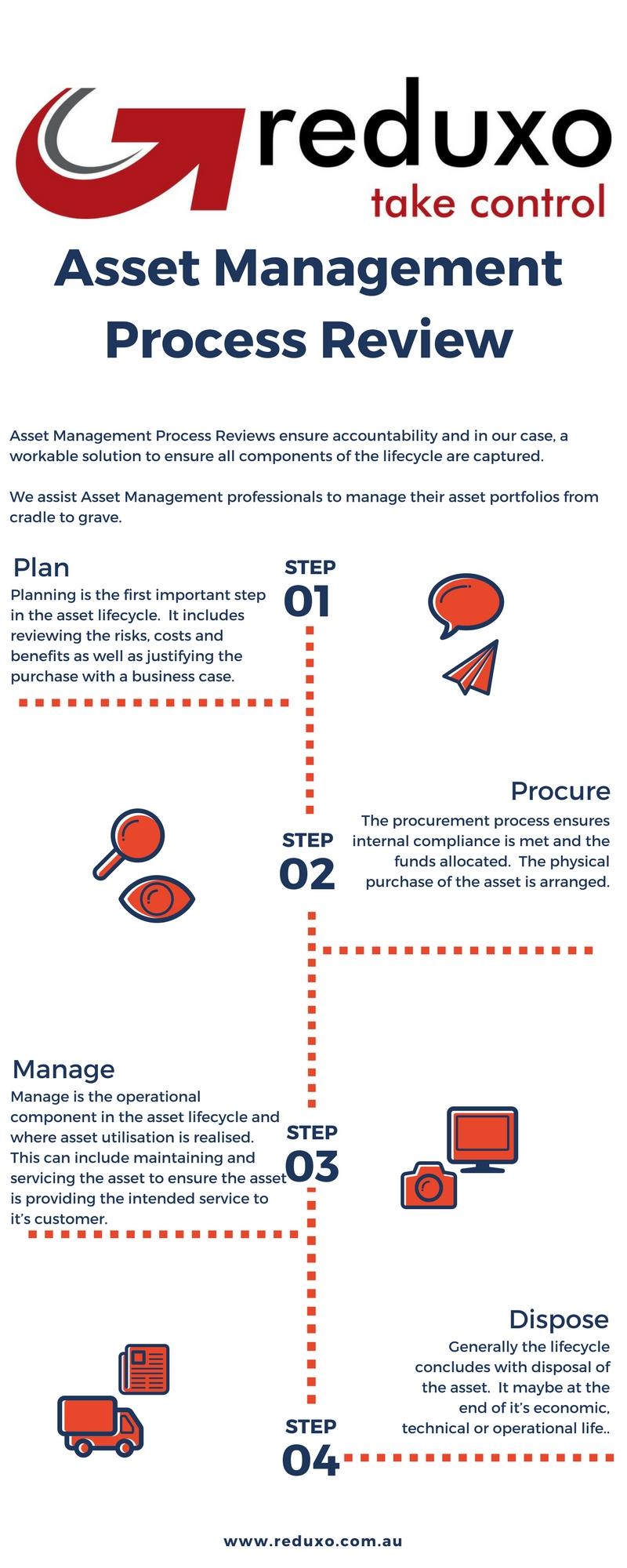 Reduxo Asset Management Process.jpg