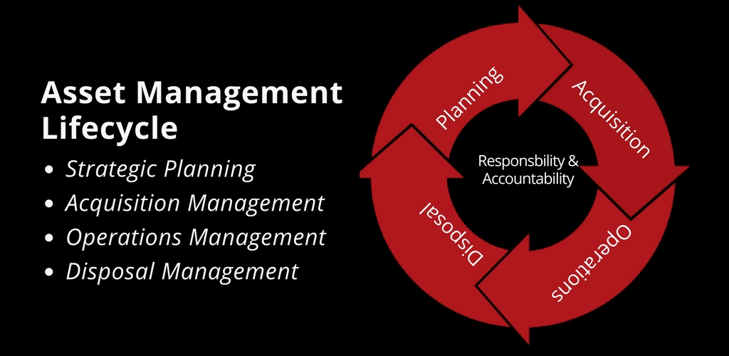 - How is your documentation for your life cycle stages?
