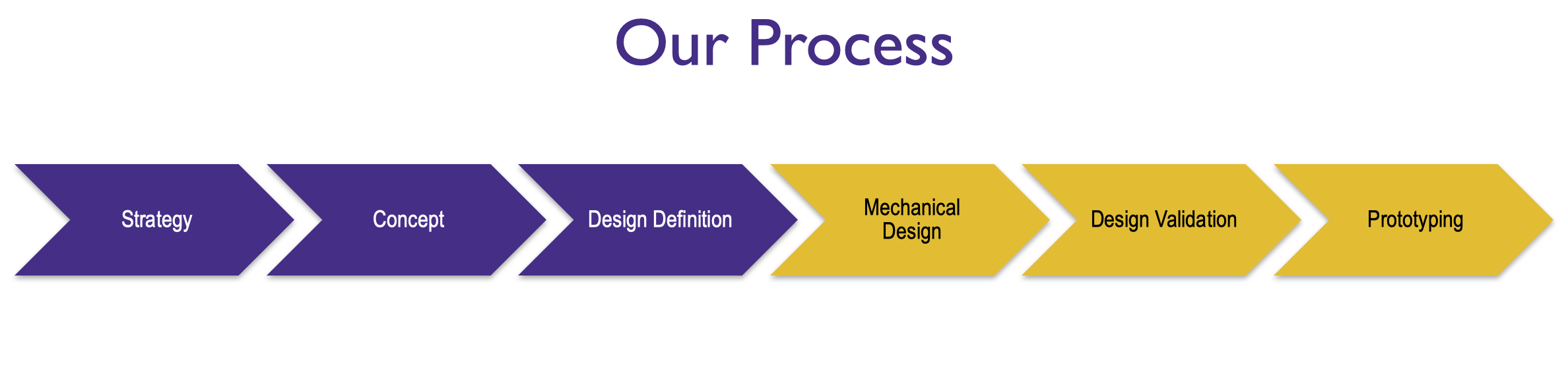 At Fusion Design, we do industrial design and mechanical engineering and our process always starts with the needs and requirements of the user. -