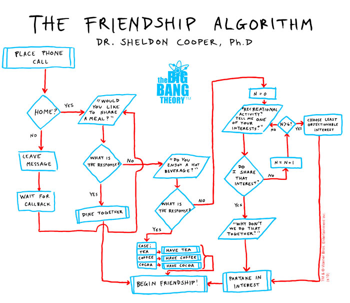 The Friendship Algorithm courtesy of Dr. Sheldon Cooper and The Big Band Theory.