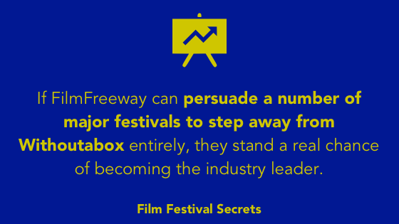 If Film Freeway can persuade a number of major festivals to step away from Withoutabox entirely, they stand a real chance of becoming the industry leader.