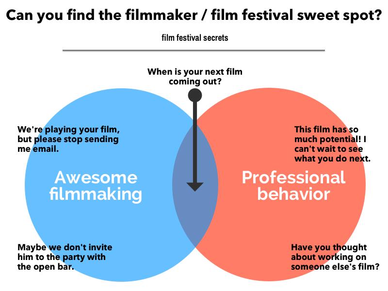 The filmmaker/film festival sweet spot, illustrated.